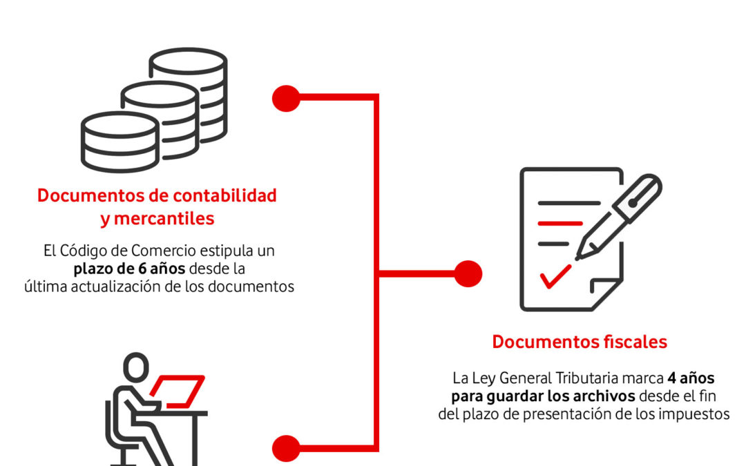 ¿Qué plazos de conservación tiene documentación de tu empresa: ¿hasta cuándo obliga la ley?