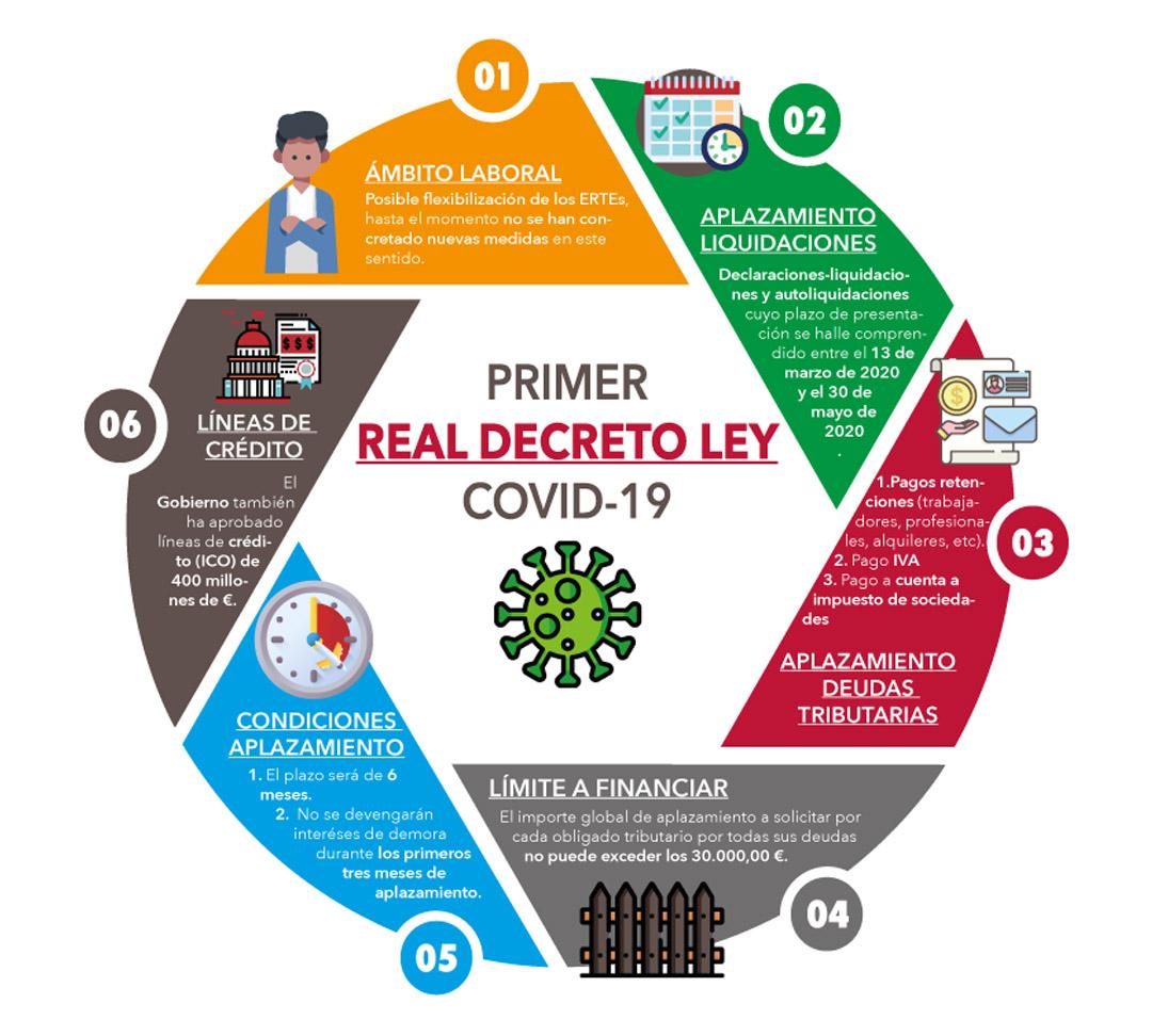 El pasado viernes 13 de marzo ha sido aprobado el Real Decreto -ley 7/2020 de 12 de marzo, por el que se adoptan medidas urgentes para responder al impacto económico del COVID-19